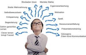 Schülercoaching Gymnasium Übertritt Vorbereitung Rodgau Rhein Main